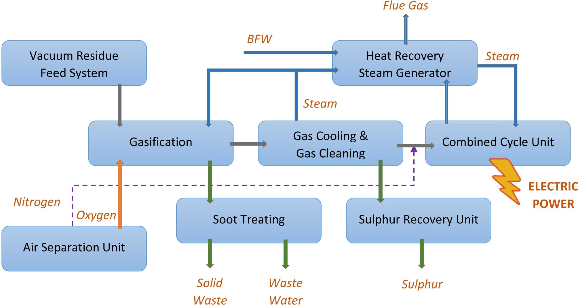 Renewable Green Energy Power Generation Environmentally Safe Block Diagram Of Igcc Plant Which Utilizes The Hrsg Uses Them For Electricity Pic Igccblockflow